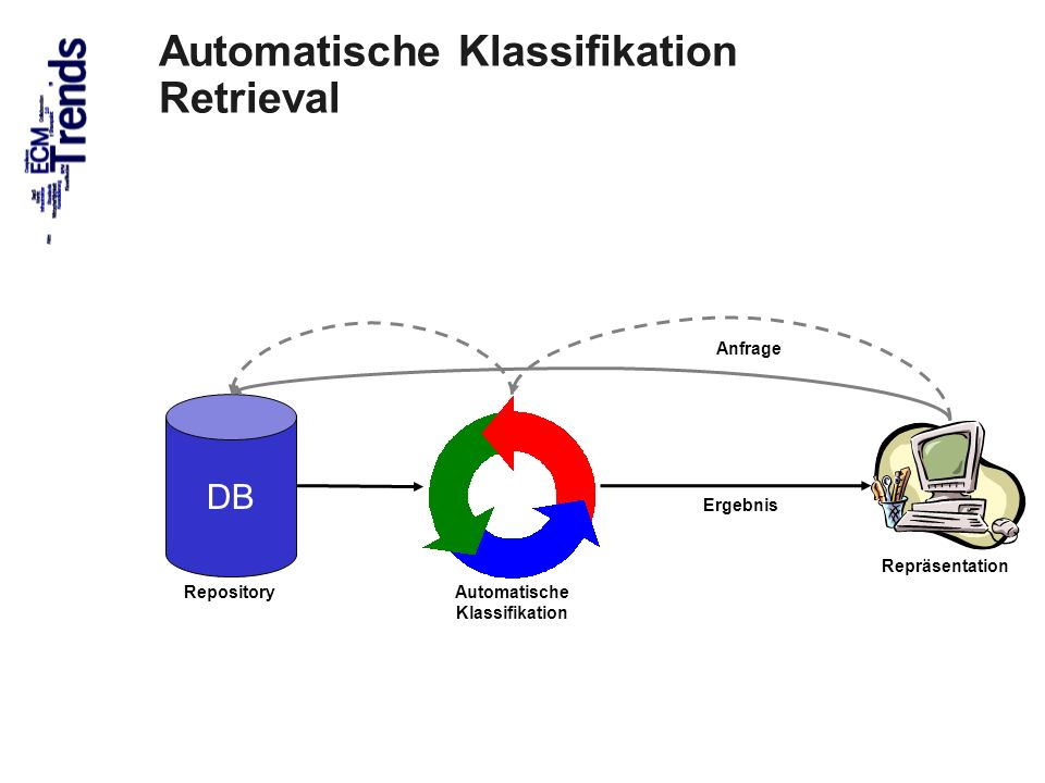 Automatische Klassifikation Retrieval
