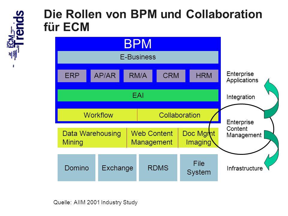 Die Rollen von BPM und Collaboration für ECM