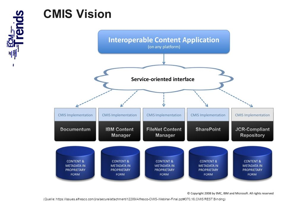 CMIS Vision (Quelle: https://issues.alfresco.com/jira/secure/attachment/12289/Alfresco-CMIS-Webinar-Final.ppt#370,16,CMIS REST Binding)