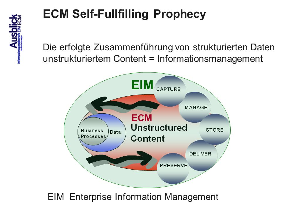 EIM ECM Self-Fullfilling Prophecy