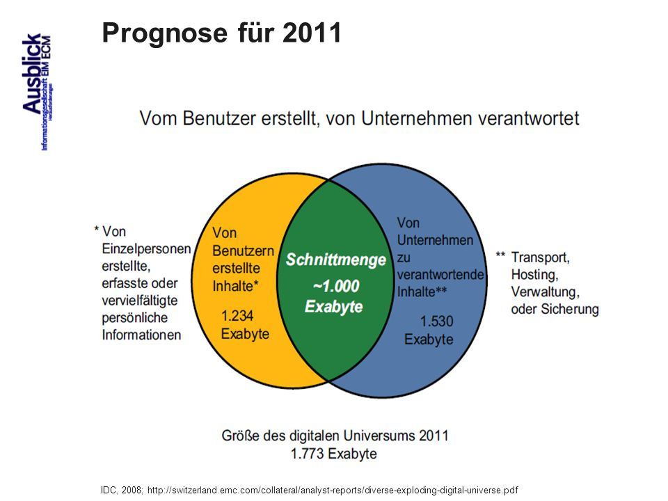 Prognose für 2011 IDC, 2008; http://switzerland.emc.com/collateral/analyst-reports/diverse-exploding-digital-universe.pdf.