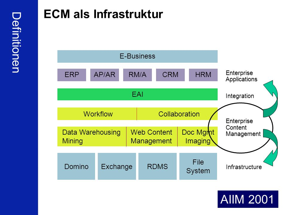 ECM als Infrastruktur Definitionen AIIM 2001 E-Business ERP AP/AR RM/A