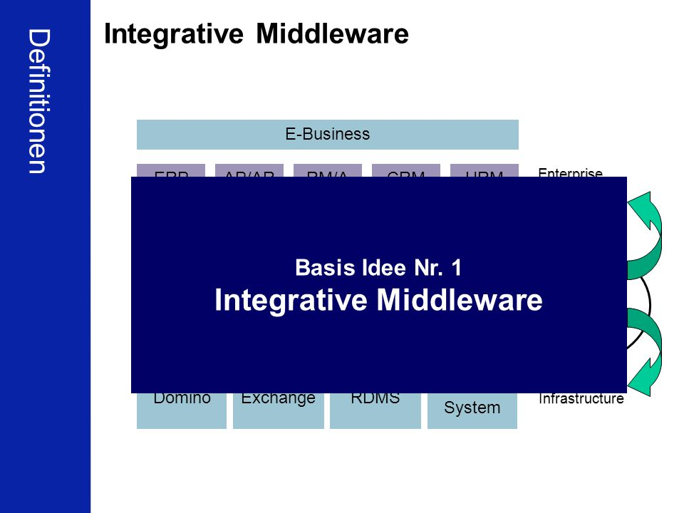 Integrative Middleware