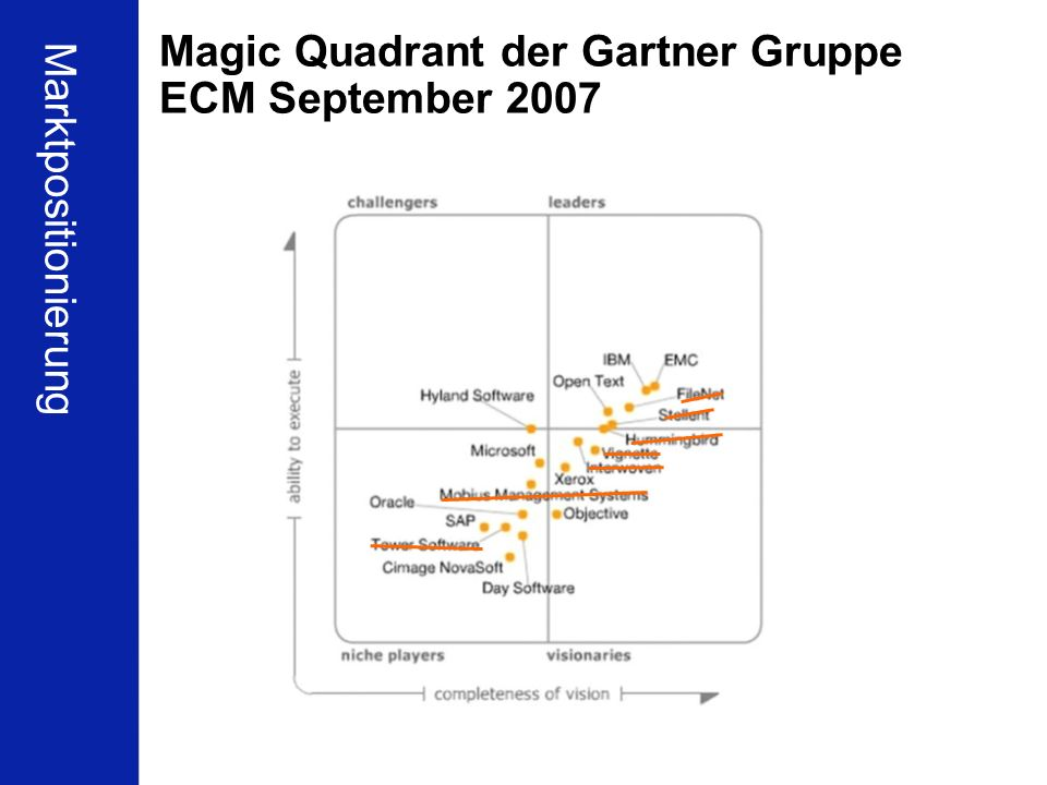Magic Quadrant der Gartner Gruppe ECM September 2007