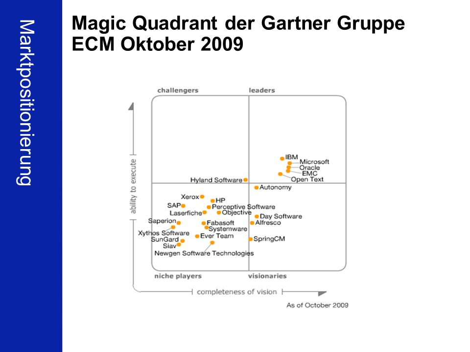 Magic Quadrant der Gartner Gruppe ECM Oktober 2009