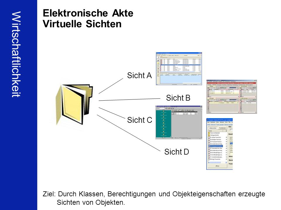 Wirtschaftlichkeit Elektronische Akte Virtuelle Sichten Sicht A