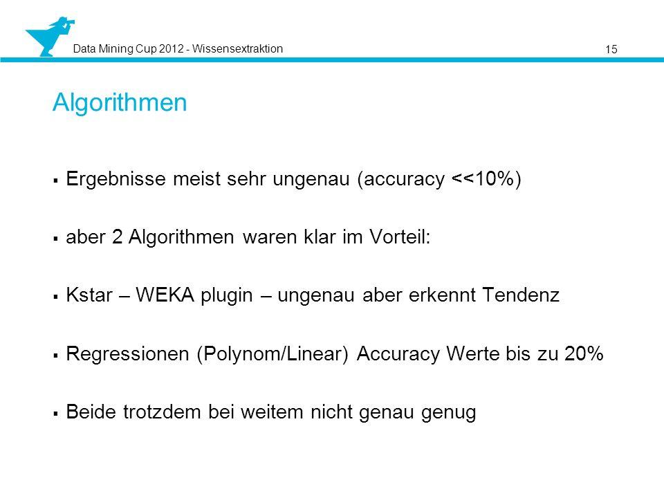 Algorithmen Ergebnisse meist sehr ungenau (accuracy <<10%)