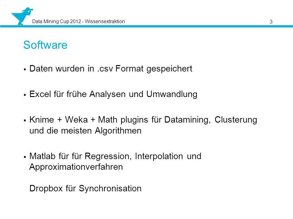Software Daten wurden in .csv Format gespeichert