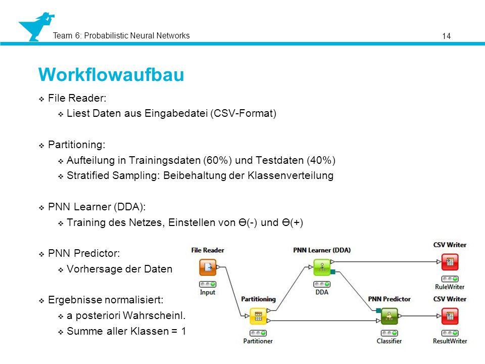 Workflowaufbau File Reader: Liest Daten aus Eingabedatei (CSV-Format)
