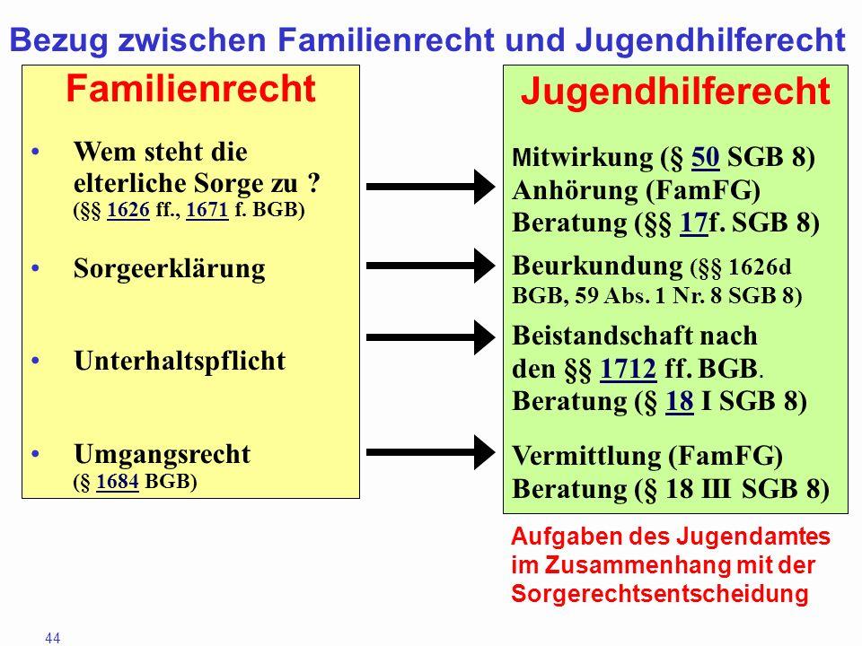 Bezug zwischen Familienrecht und Jugendhilferecht