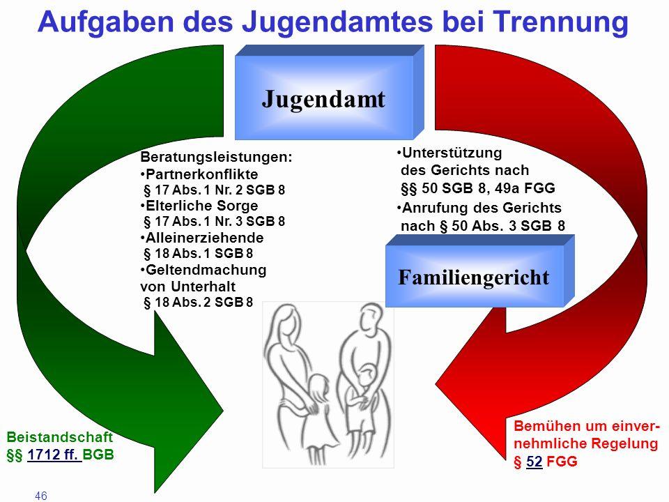 Aufgaben des Jugendamtes bei Trennung