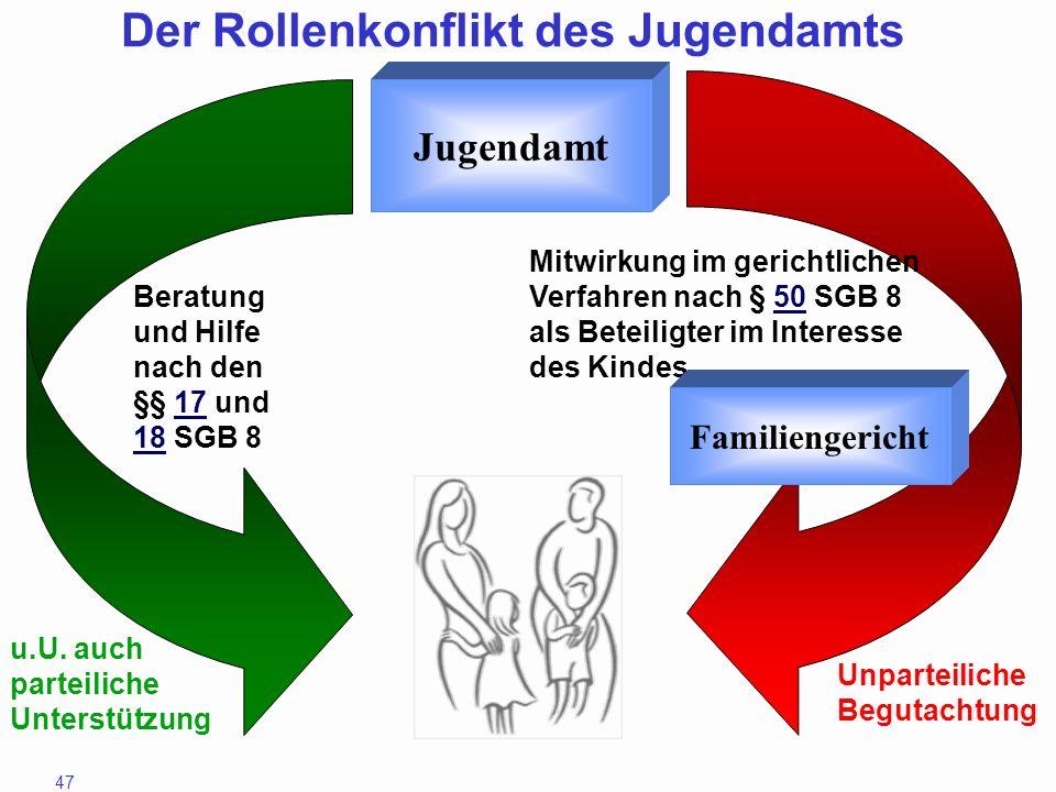Der Rollenkonflikt des Jugendamts
