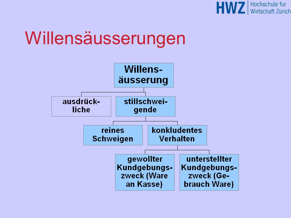 Willensäusserungen