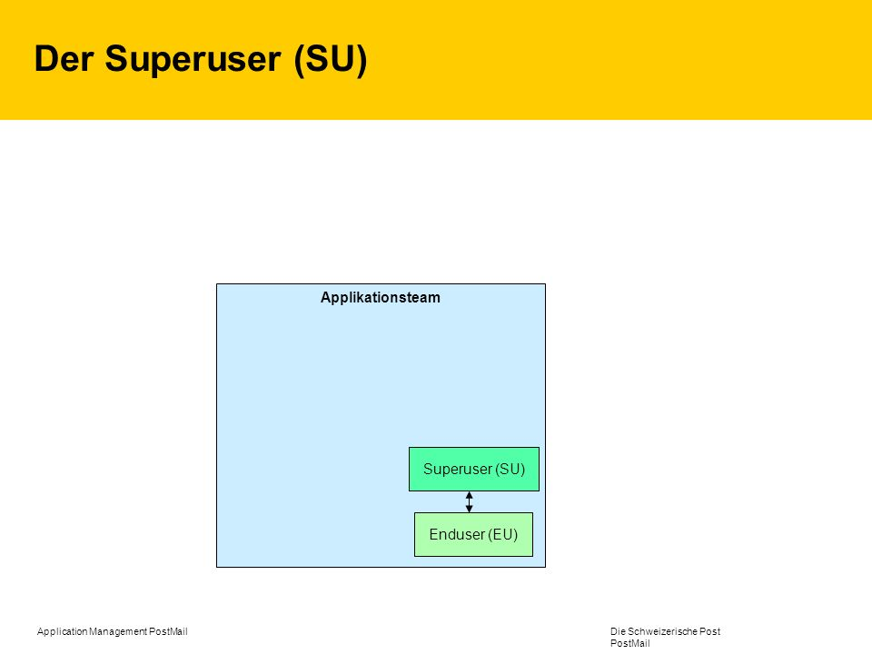 Der Superuser (SU) Applikationsteam Superuser (SU) Enduser (EU)