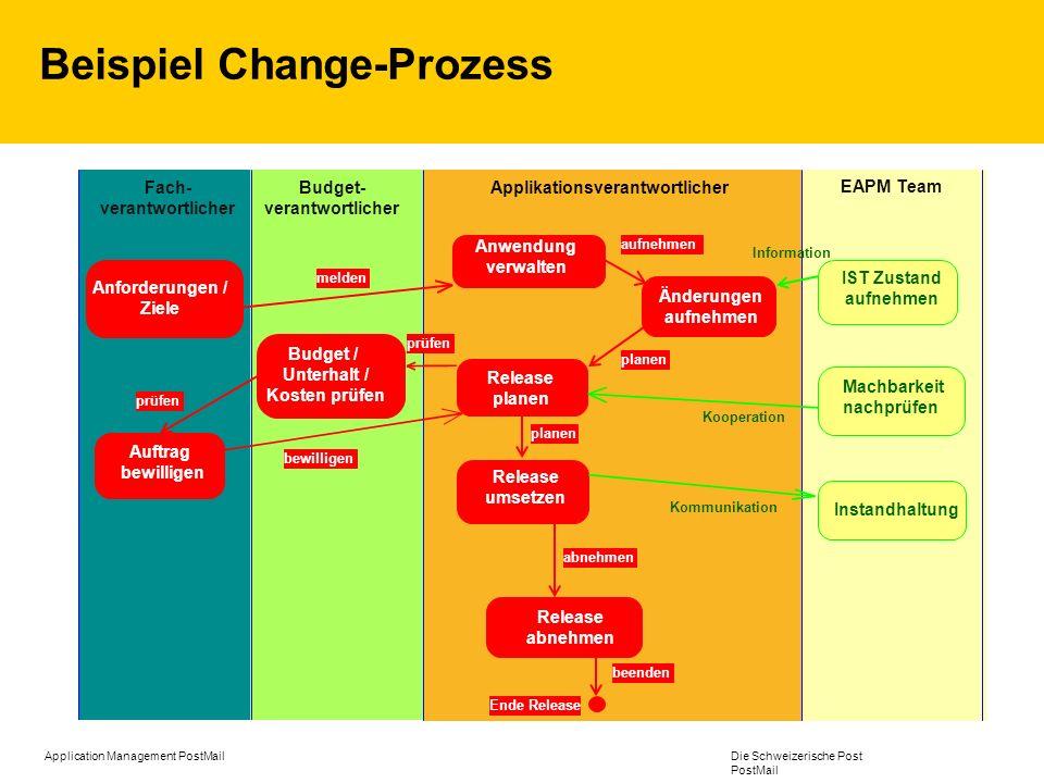 Beispiel Change-Prozess