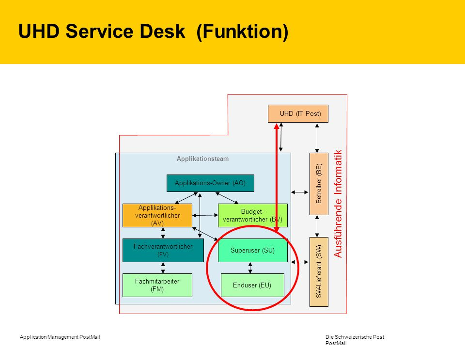 UHD Service Desk (Funktion)