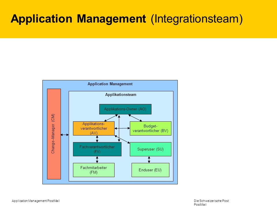Application Management (Integrationsteam)