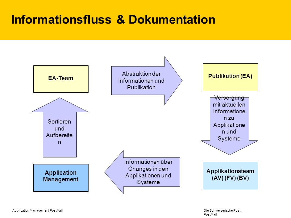 Informationsfluss & Dokumentation