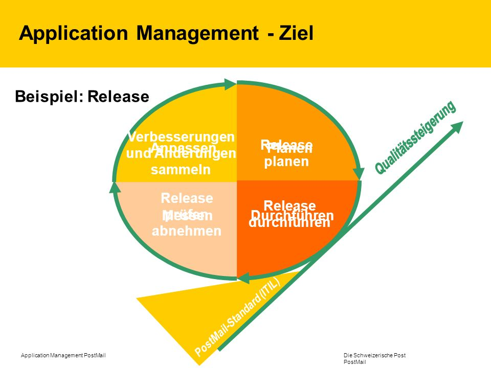 Application Management - Ziel