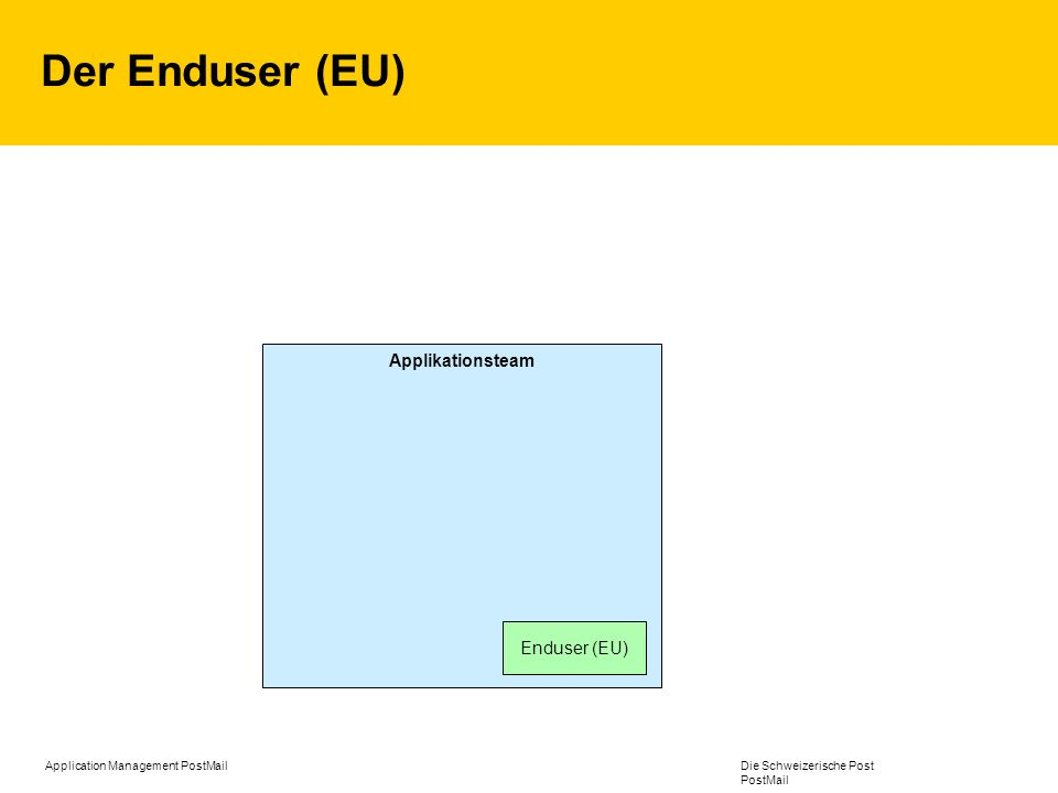 Der Enduser (EU) Applikationsteam Enduser (EU)
