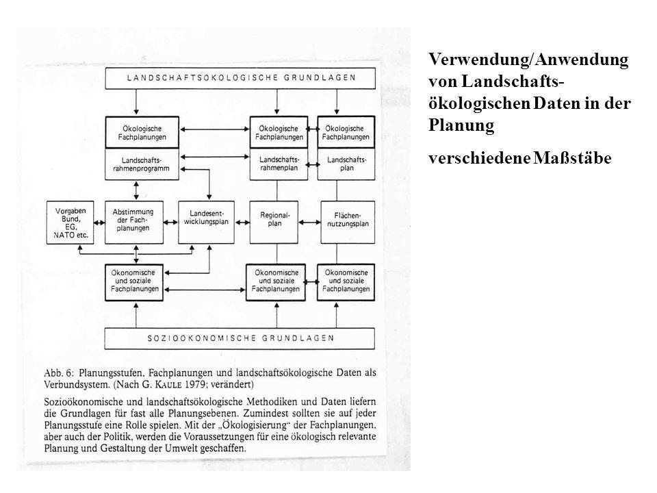 Verwendung/Anwendung von Landschafts-ökologischen Daten in der Planung