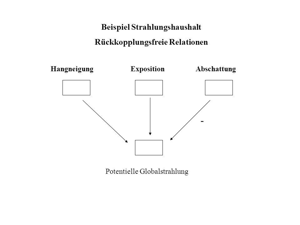 Beispiel Strahlungshaushalt Rückkopplungsfreie Relationen