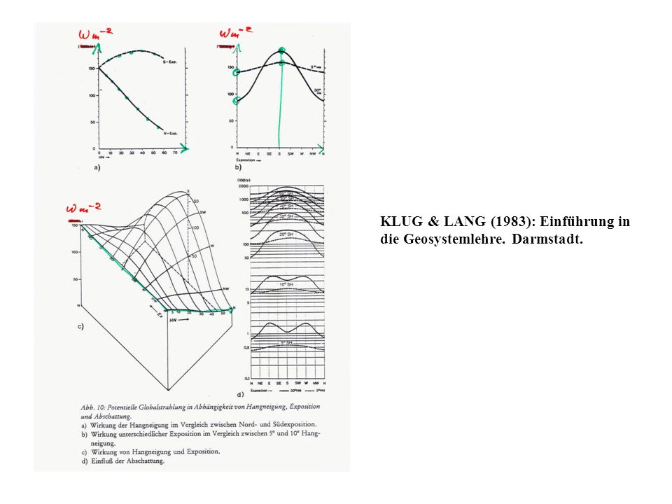 KLUG & LANG (1983): Einführung in die Geosystemlehre. Darmstadt.