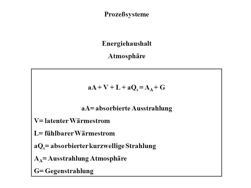 aA= absorbierte Ausstrahlung