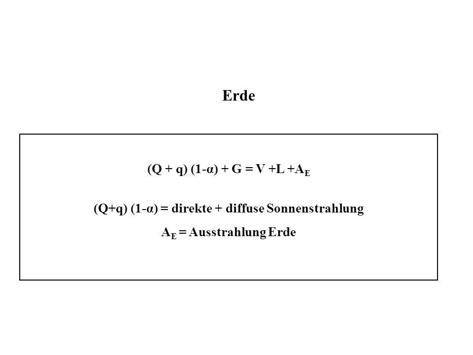 (Q+q) (1-α) = direkte + diffuse Sonnenstrahlung