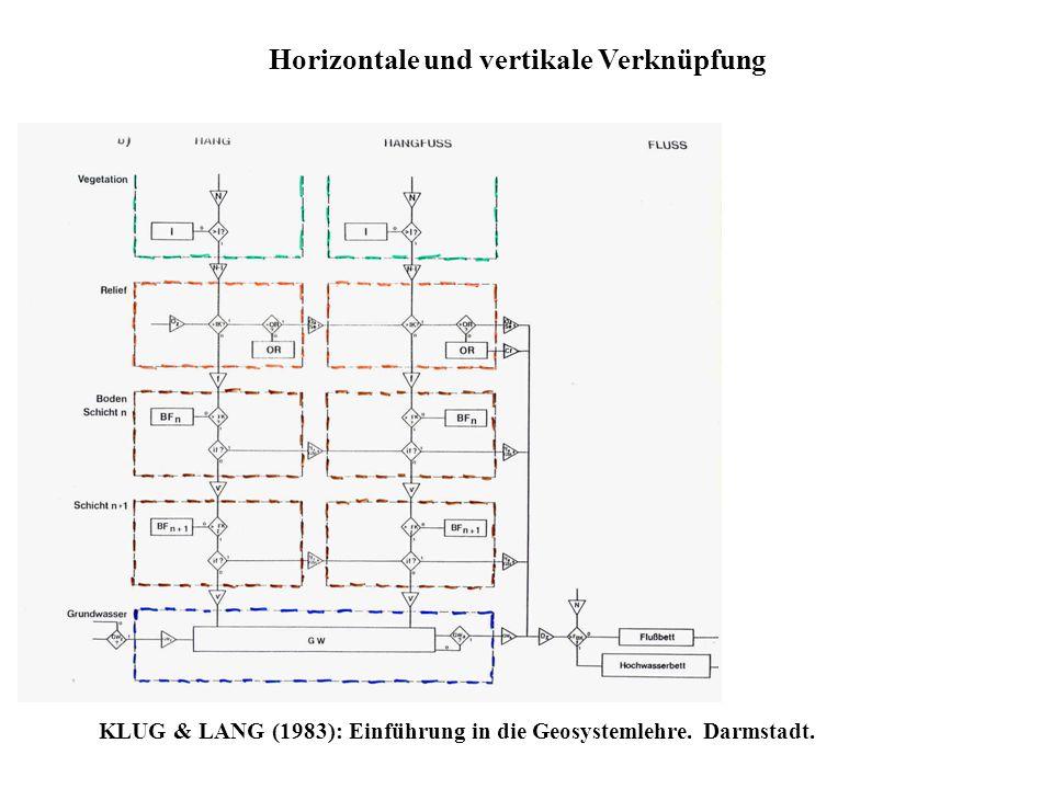 Horizontale und vertikale Verknüpfung