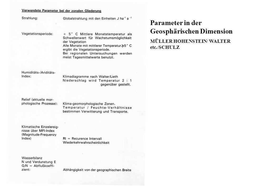 Parameter in der Geosphärischen Dimension