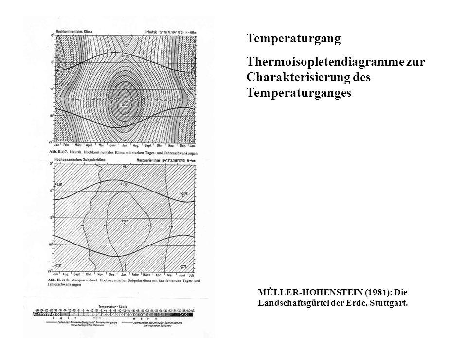 Thermoisopletendiagramme zur Charakterisierung des Temperaturganges