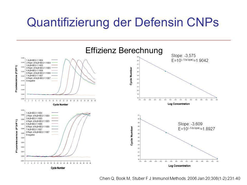 Quantifizierung der Defensin CNPs