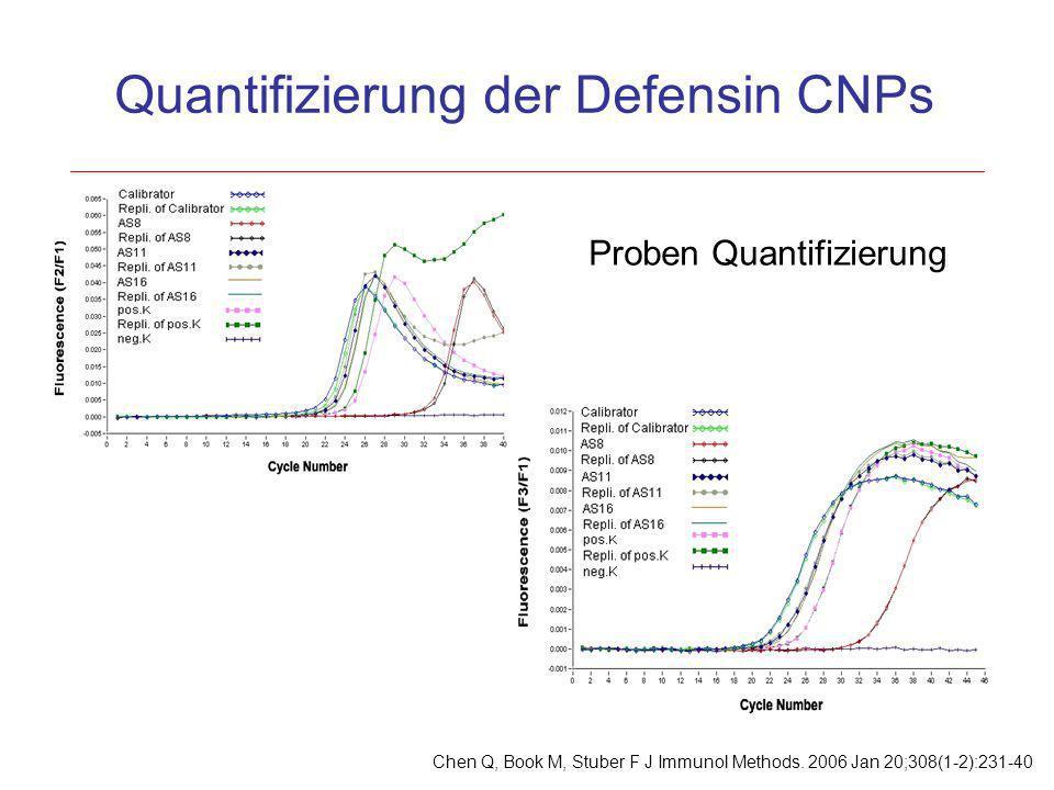 Proben Quantifizierung