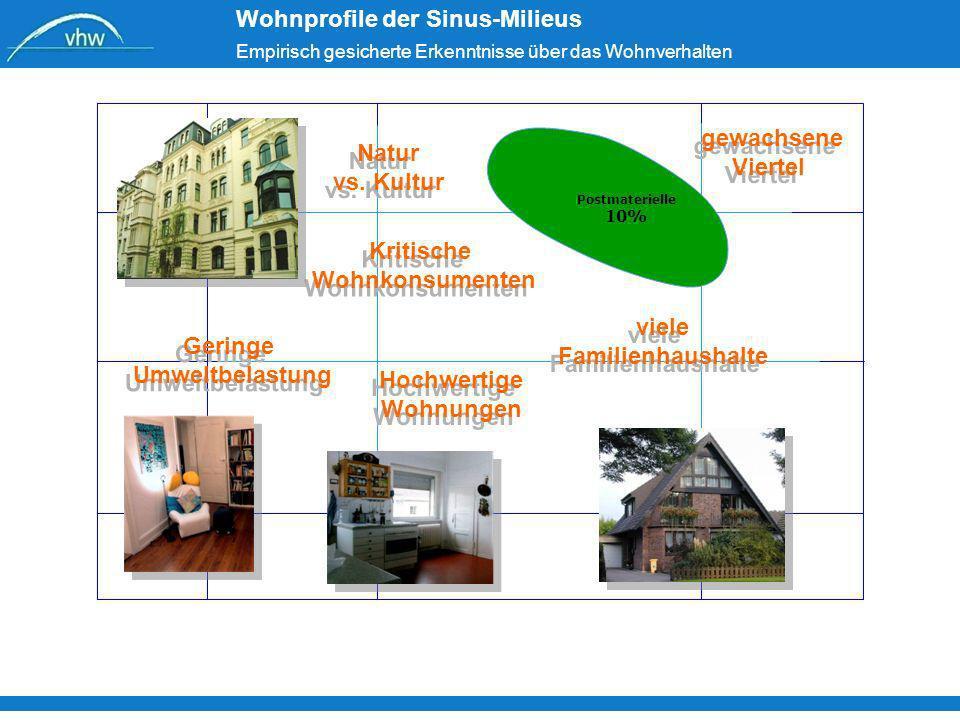 Wohnprofile der Sinus-Milieus