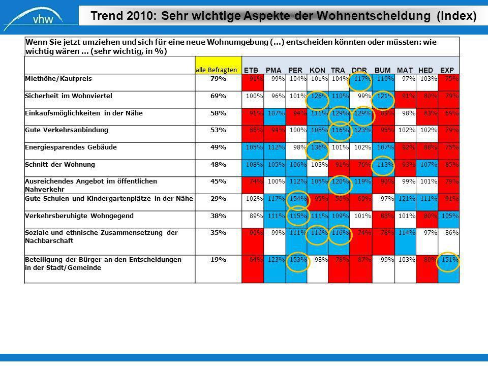 Trend 2010: Sehr wichtige Aspekte der Wohnentscheidung (Index)