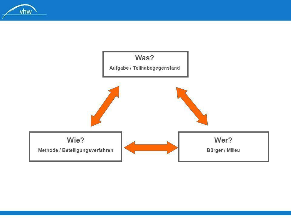 Aufgabe / Teilhabegegenstand Methode / Beteiligungsverfahren