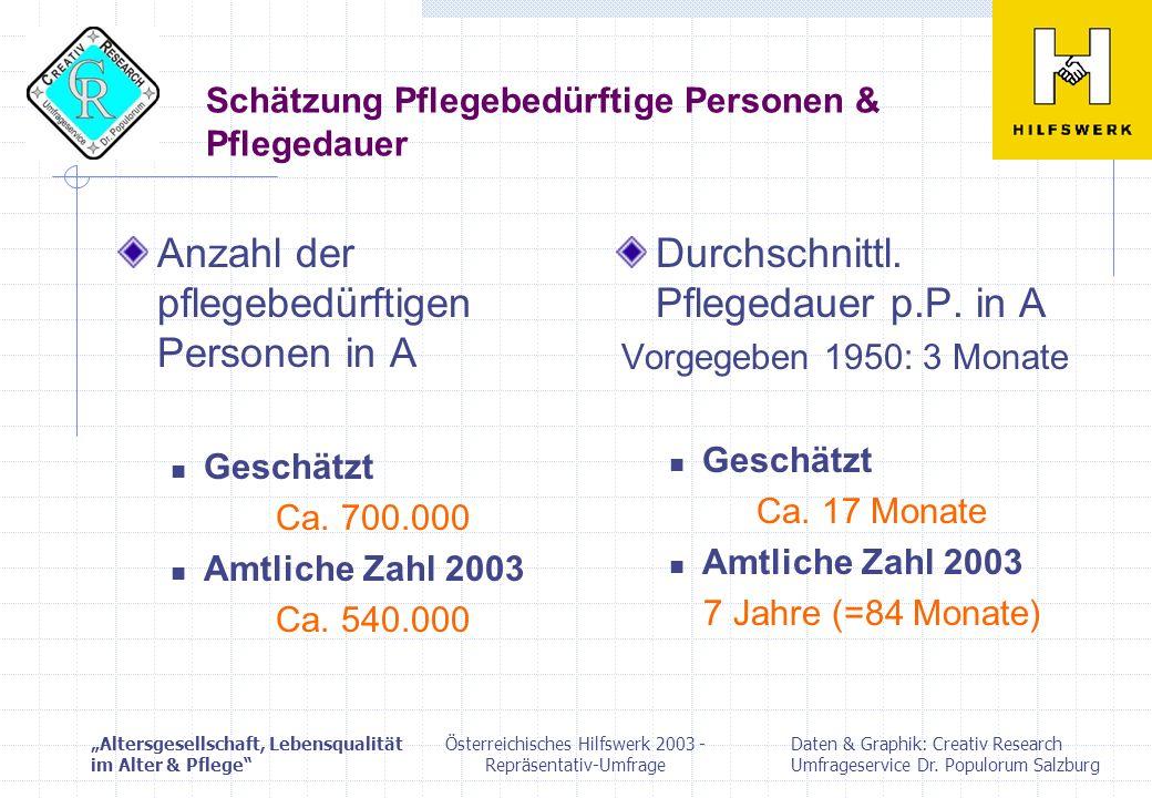 Schätzung Pflegebedürftige Personen & Pflegedauer