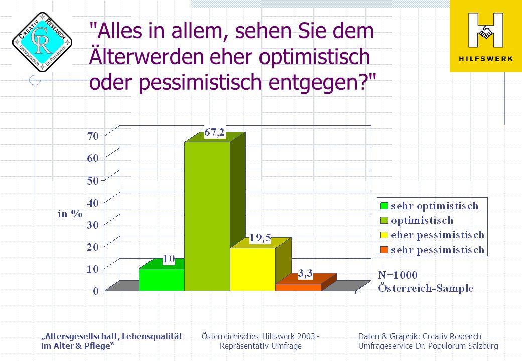 Österreichisches Hilfswerk 2003 - Repräsentativ-Umfrage
