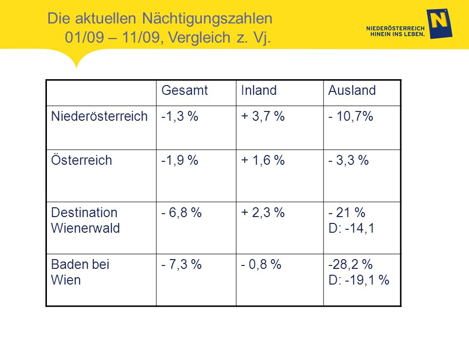 Die aktuellen Nächtigungszahlen 01/09 – 11/09, Vergleich z. Vj.