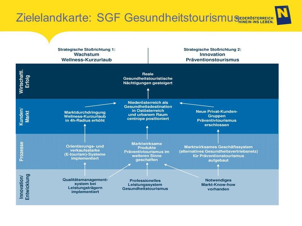Zielelandkarte: SGF Gesundheitstourismus