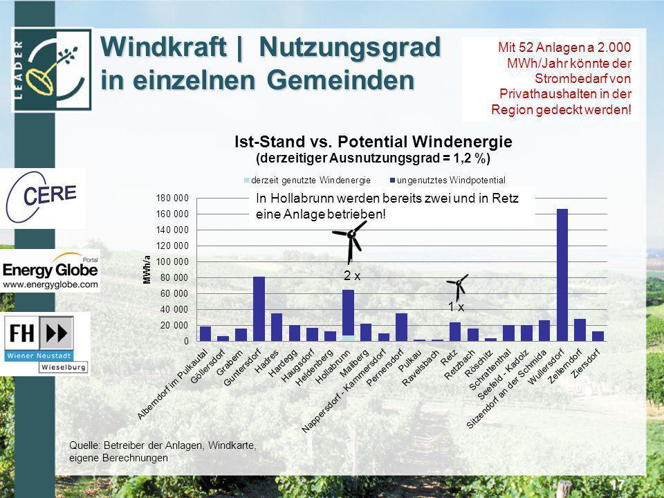Windkraft | Nutzungsgrad in einzelnen Gemeinden