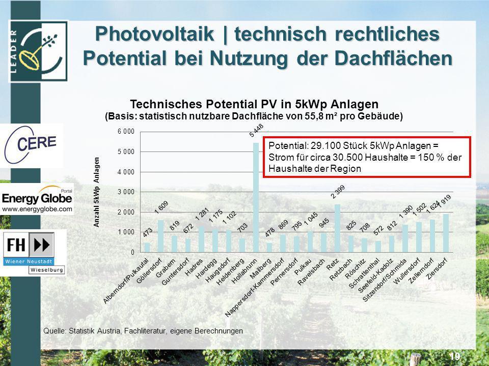 Photovoltaik | technisch rechtliches Potential bei Nutzung der Dachflächen