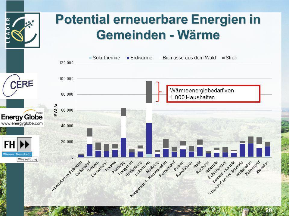 Potential erneuerbare Energien in Gemeinden - Wärme