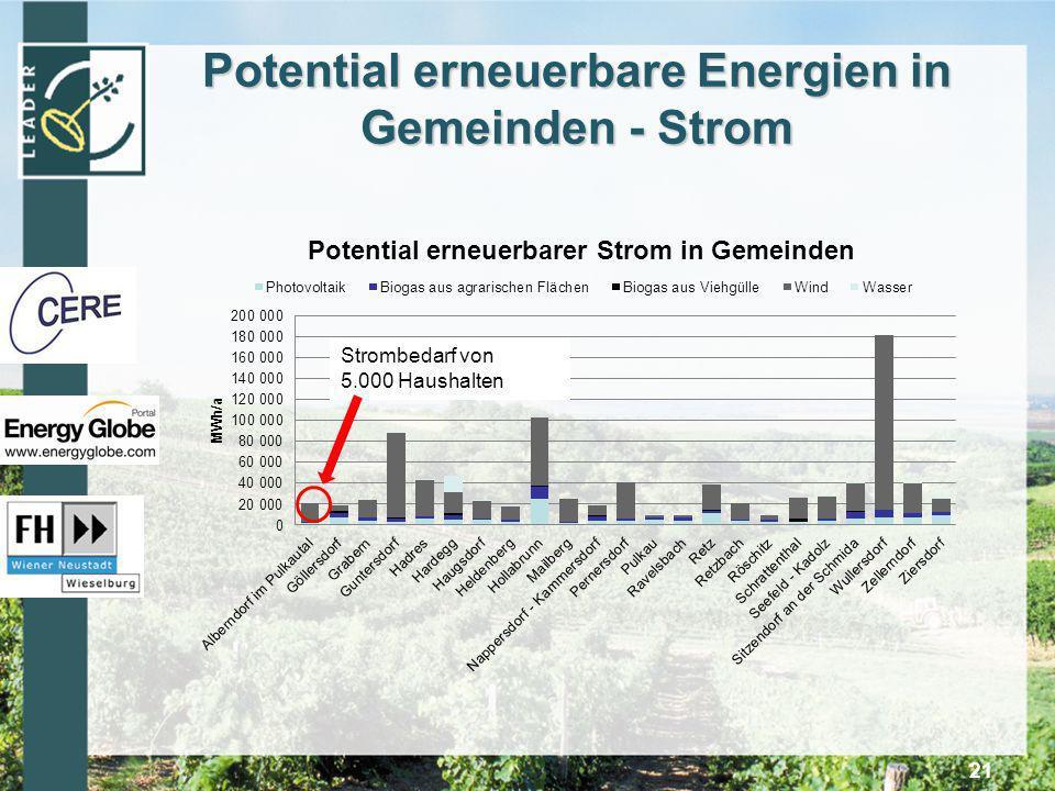 Potential erneuerbare Energien in Gemeinden - Strom