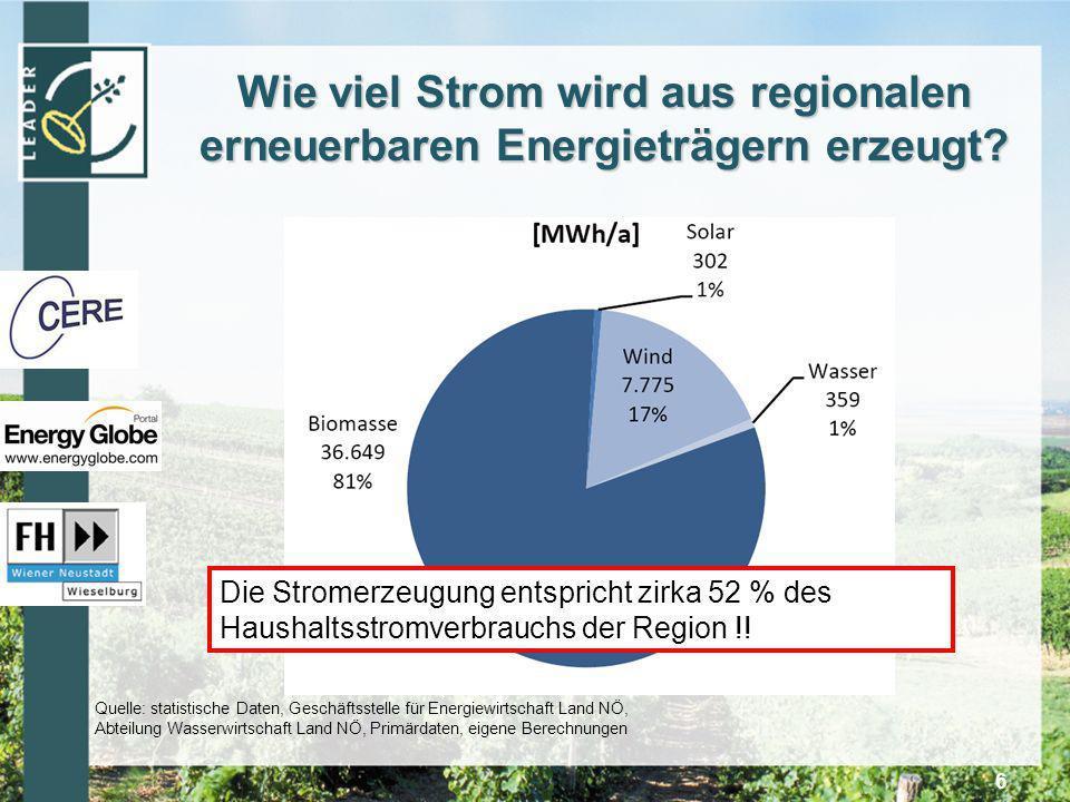 Wie viel Strom wird aus regionalen erneuerbaren Energieträgern erzeugt