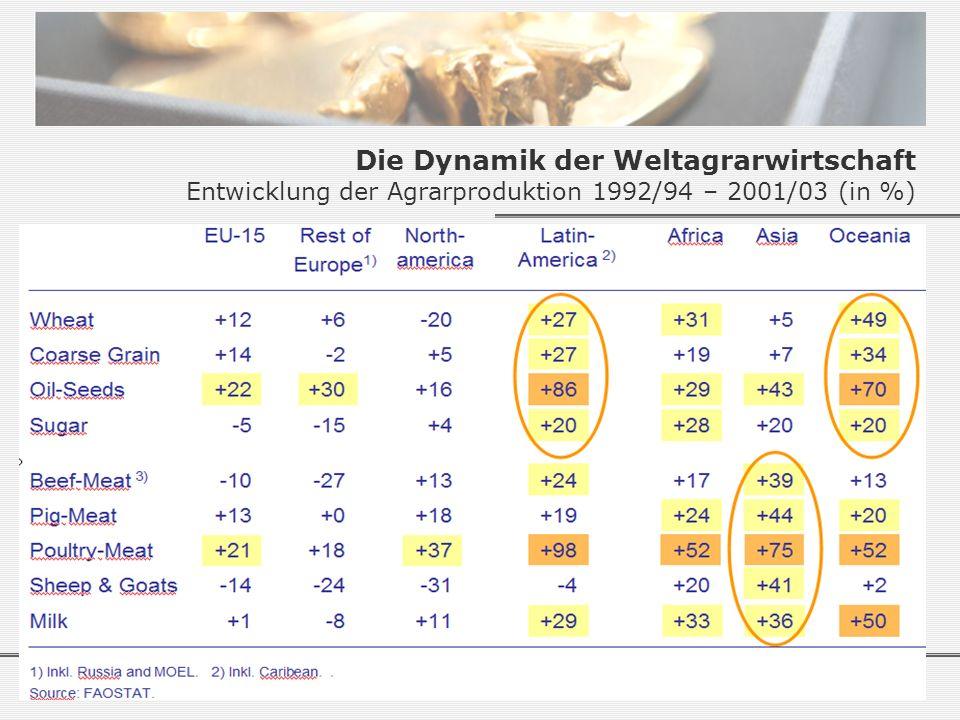 Die Dynamik der Weltagrarwirtschaft Entwicklung der Agrarproduktion 1992/94 – 2001/03 (in %)