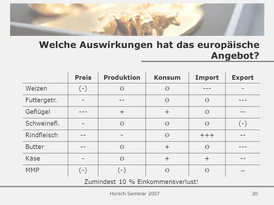 Welche Auswirkungen hat das europäische Angebot