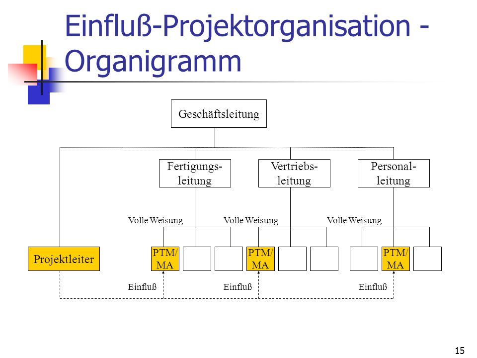 Einfluß-Projektorganisation - Organigramm