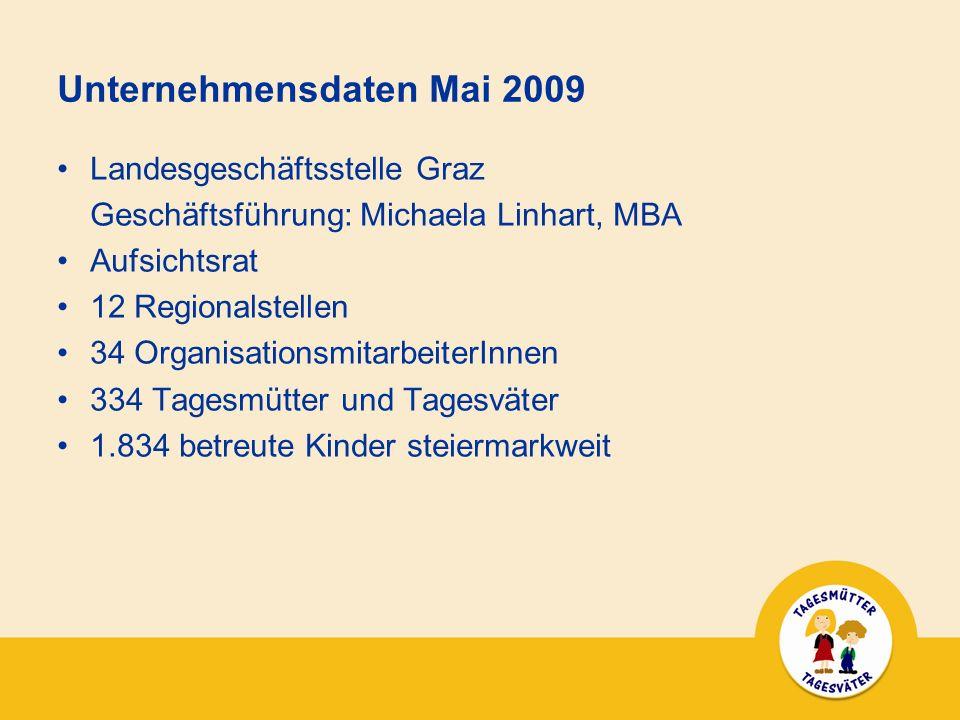 Unternehmensdaten Mai 2009